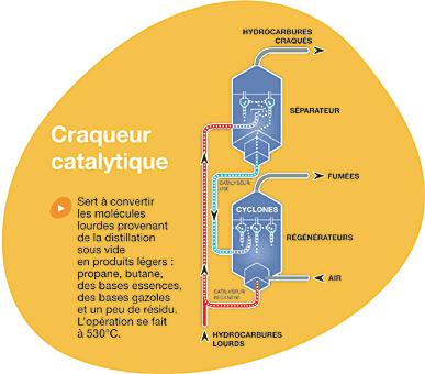 Craqueur catalytique