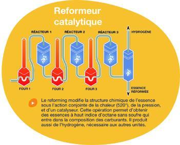 reformeur catalytique
